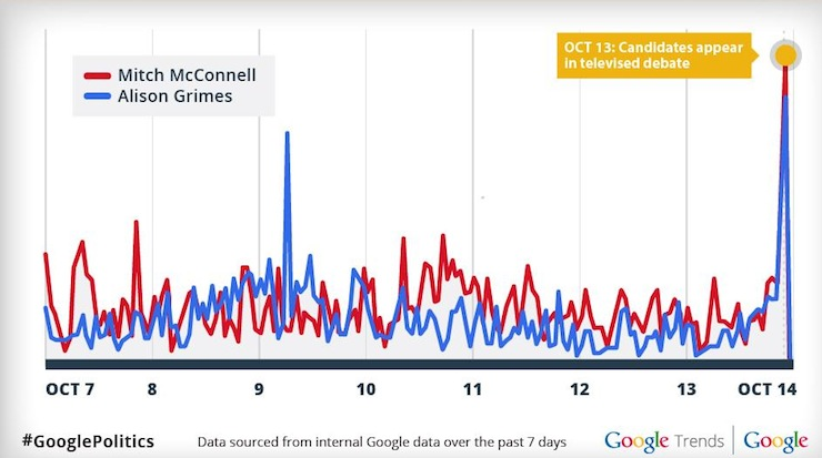Senate Search Data During Debate