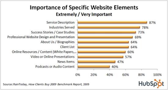 Good marketing websites